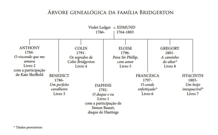 c3a1rvore-genealc3b3gica-da-familia-bridgerton